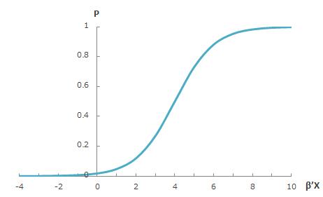 リスク度β'Xと債務不履行発生確率Pの関係